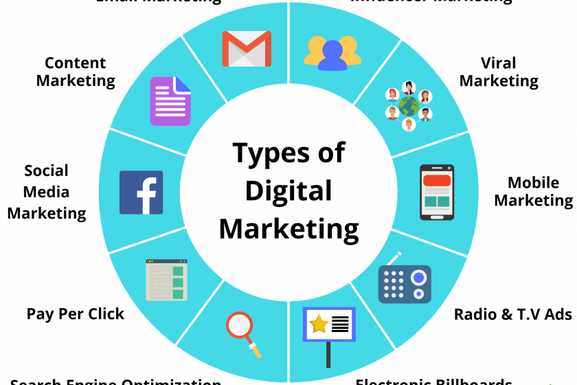 Explaining Digital Marketing (with Examples)
